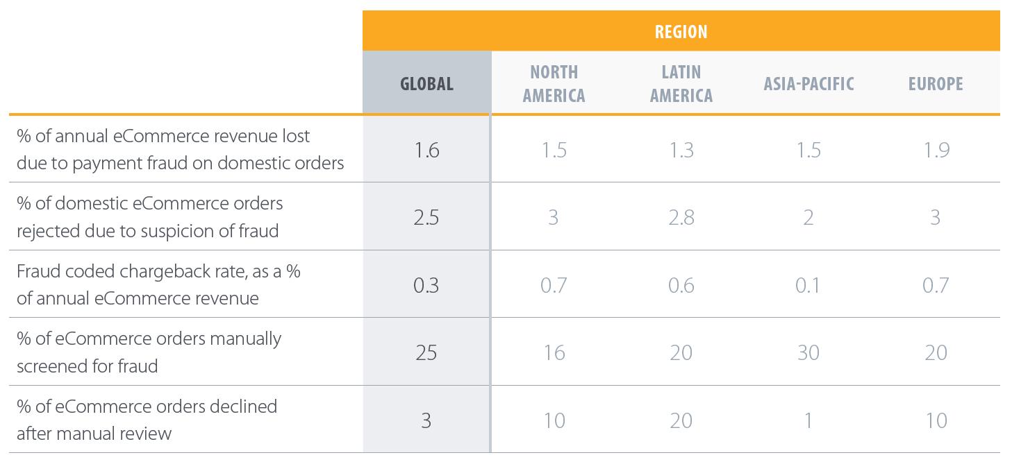 Global Fraud KPIs